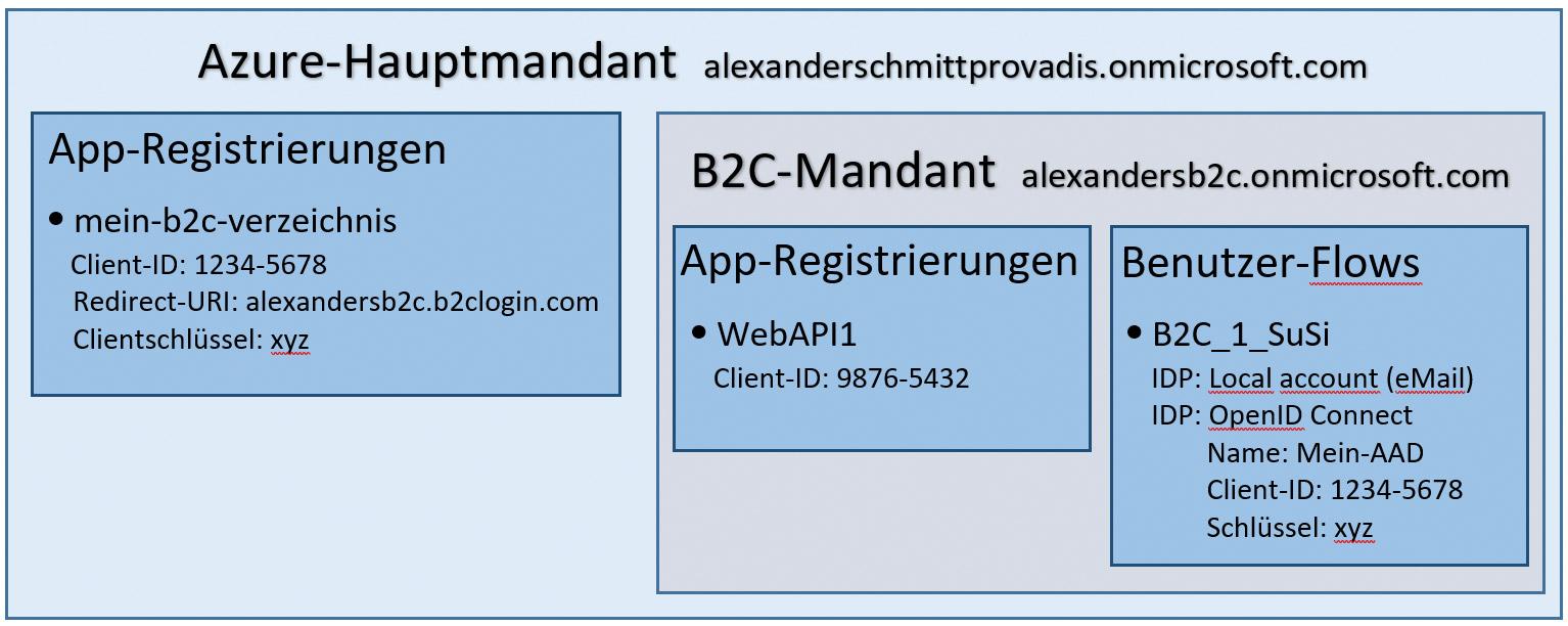 schmitt_api_authentifizierung_teil2_1.tif_fmt1.jpg