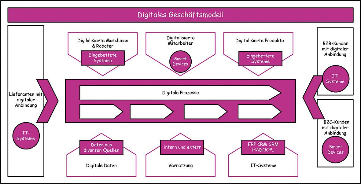 bochkor_digitaletransformation_1.tif_fmt1.jpg