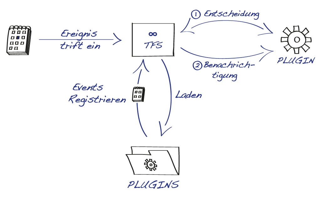 29_TFS_Plugins.png