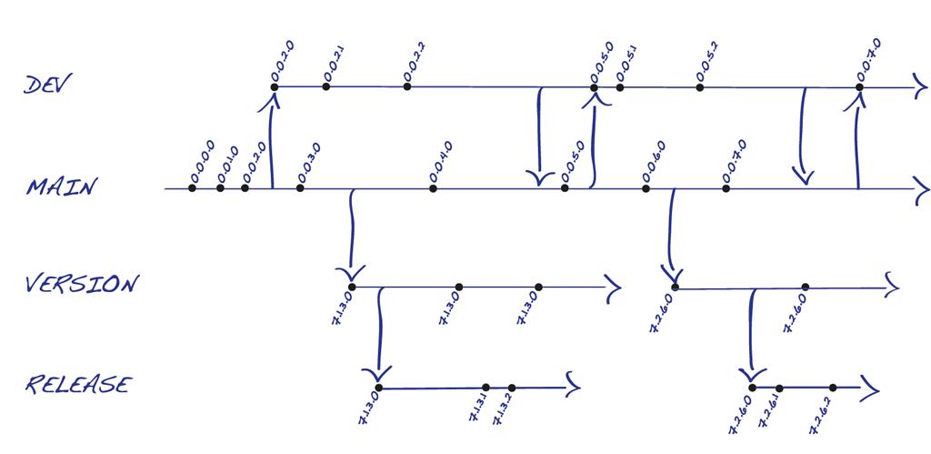 6_1_VersionIncremente-Branchplan.png