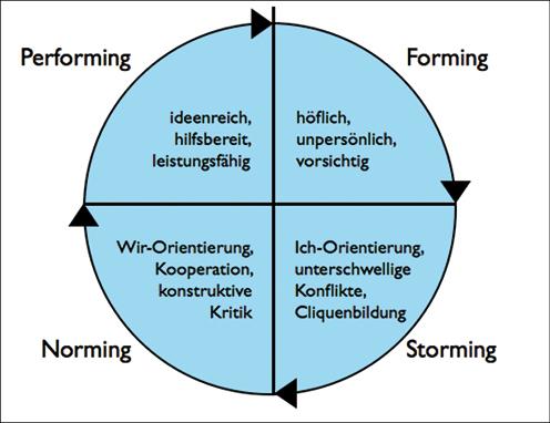 preussig_sozialeReibung_AbbTeamphasen_1.tif_fmt1.jpg