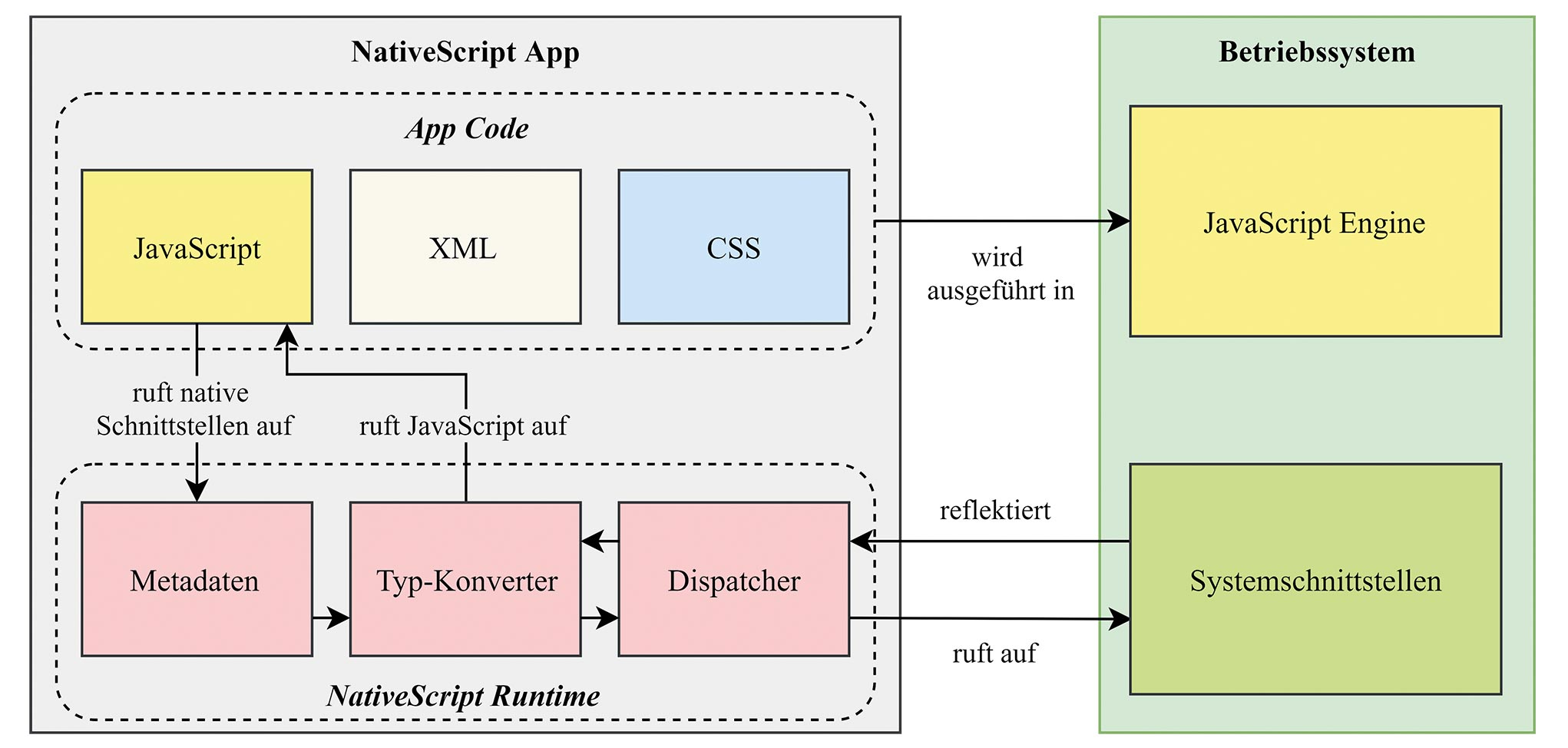 mehlhorn_cross_plattform_entwicklung_1.tif_fmt1.jpg