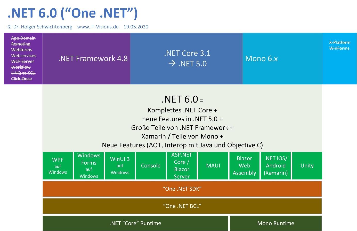Rückschau auf die Microsoft Build 20 One .NET kommt erst mit ...