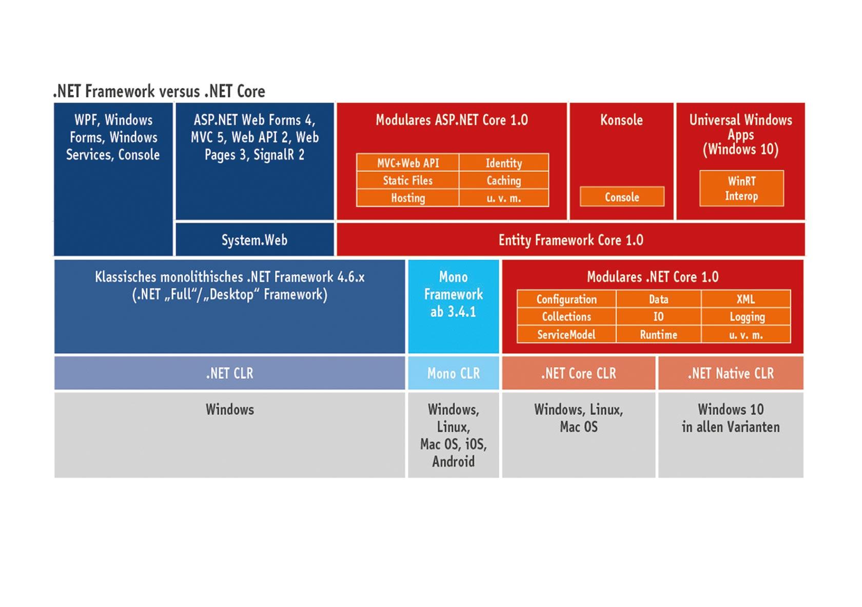 NET Core 220.20