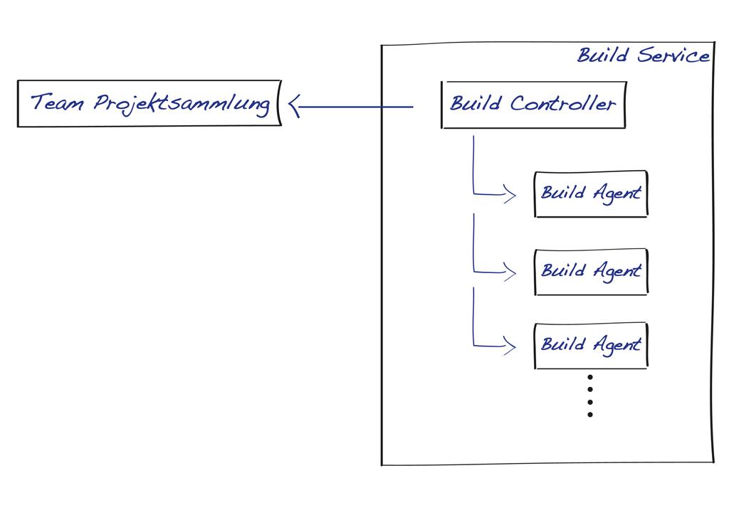 2_1_TeamBuild-Architecture-logisch.png