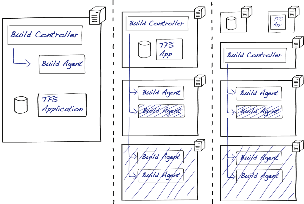 2_2_TeamBuild-Architecture-physikalisch.png