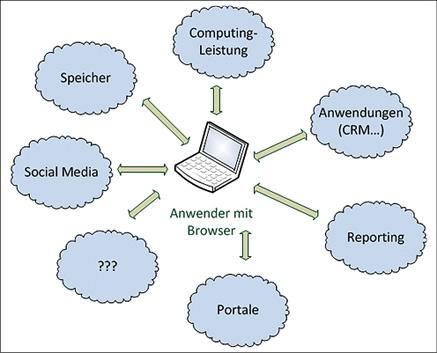 holubek-spengler_service-cloud_EaaS.tif_fmt1.jpg
