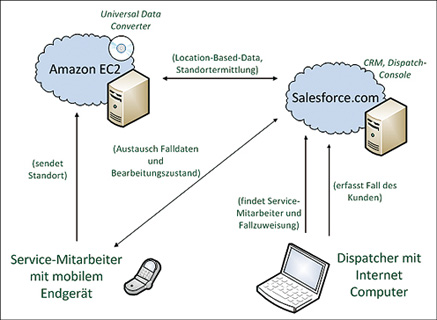 holubek-spengler_service-cloud_architektur.tif_fmt1.jpg