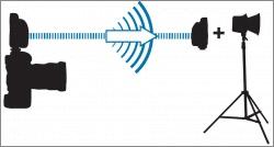 remote flash triggering