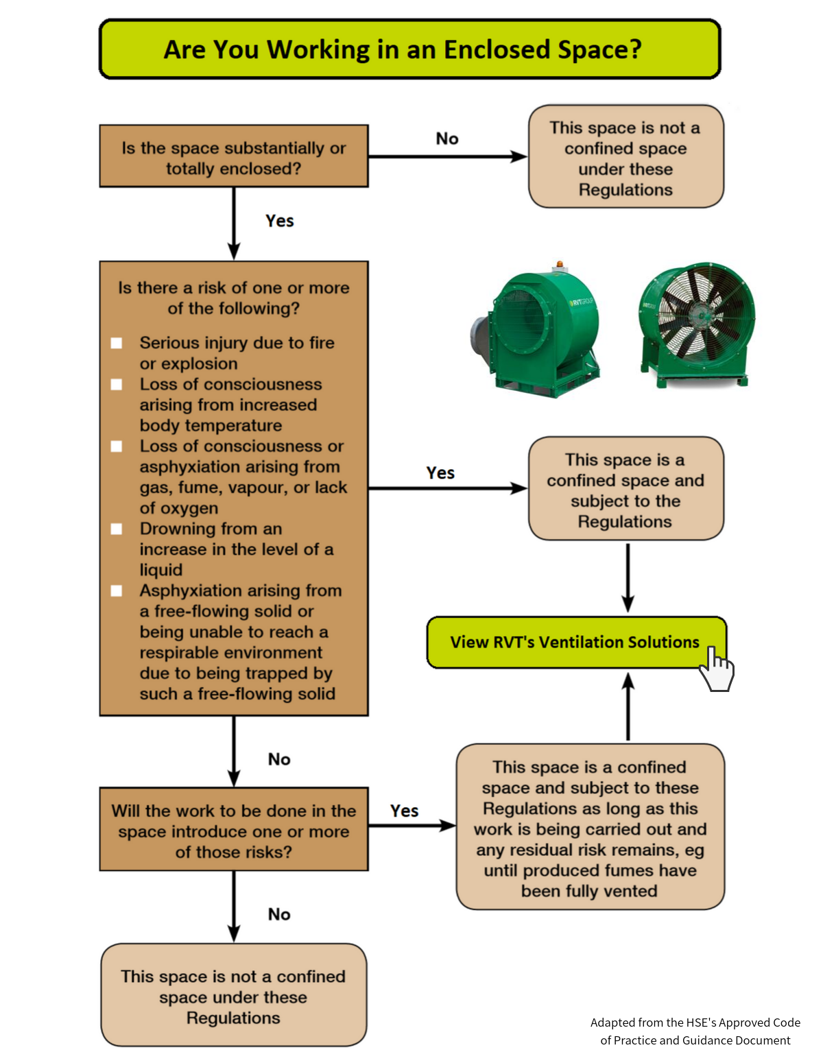 Confined Spaces Article Flow Chart