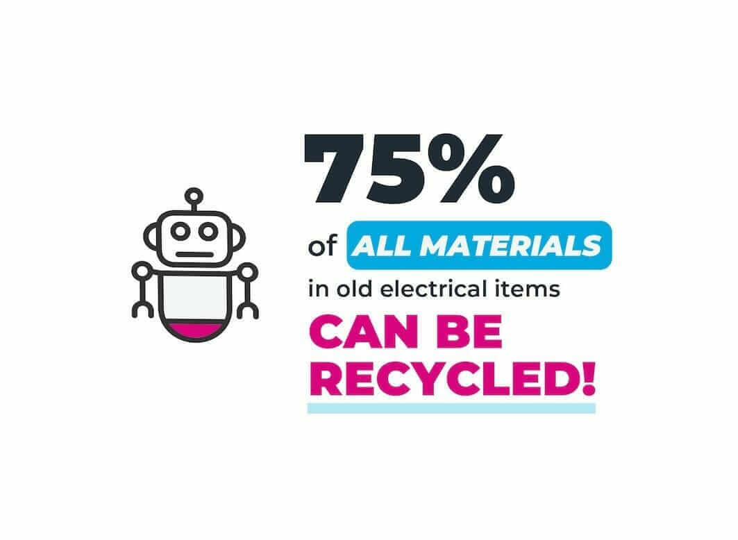 graphic showing 75 per cent of eletricals materials can be recycled