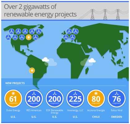 Google vient de doubler ses achats en énergie renouvelable passant à 2 Gigawatts