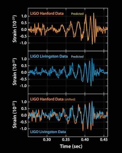 Le signal confirmé de l'onde gravitationnelle par le LIGO