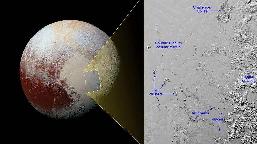 Des icebergs d'eau qui sont importés par des glaciers d'azote en écoulement sur Pluton.