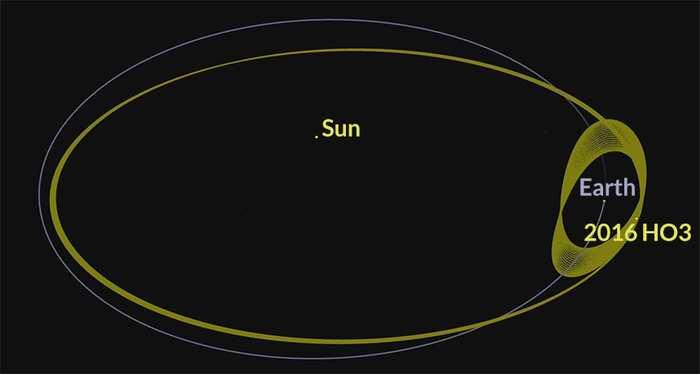 Malheureusement, l'astéroïde 2016 HO3 n'est pas une seconde lune de la Terre puisqu'il orbite autour du soleil