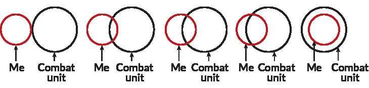 Un test avec des cercles pour mesurer l'engagement et la proximité des combattants de l'Etat Islamique avec leurs groupes respectifs.