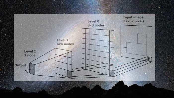 Personne ne comprend pourquoi les réseaux de Deep Learning connus comme des Deep Neural Networks sont tellement efficaces pour résoudre les problèmes complexes. Mais désormais, des physiciens estiment que le secret de cette efficacité se base sur les lois de la physique.