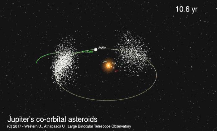 Les astronomes révèlent qu'un astéroïde rare connu comme 2015 BZ509 (BZ ou BeeZed) partage l'espace orbital de Jupiter. C'est un astéroïde troyen, mais sa caractéristique est qu'il va à contre-sens des planètes et de la plupart des autres astéroïdes dans le système solaire.