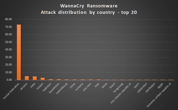 Les pays qui sont les plus touchés par le ransomware Wannacry