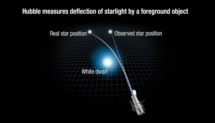 Albert Einstein considérait qu'on ne pourrait jamais observer directement ce phénomène, mais des chercheurs ont utilisé la microlentille gravitationnelle pour déterminer directement la masse d'une étoile de type naine blanche.