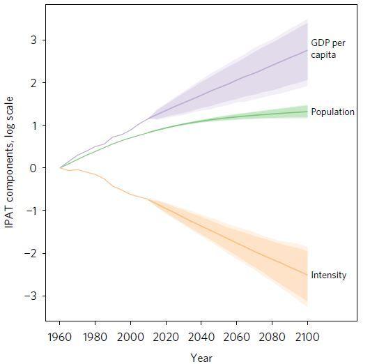 Les projections sont basé sur une analyse statistique de la population mondiale (en vert), le produit intérieur brut (pourpre) et le facteur d'émission (marron). Ce dernier critère aura le plus gros impact sur les futures émissions de carbone - Crédit : Adrian Raftery/University of Washington