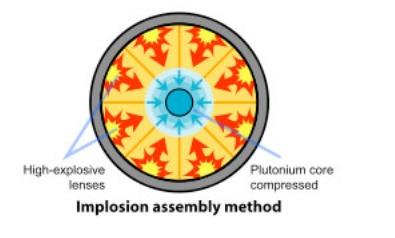"""Le mécanisme de type """"implosion"""" d'une bombe de plutonium"""