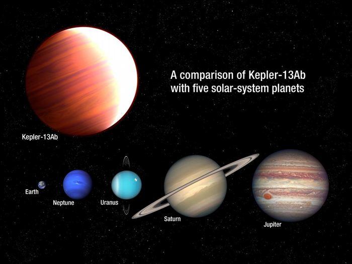 La comparaison de l'exoplanète Kepler-13Ab par rapport aux planètes du système solaire. Kepler-13Ab est 6 fois plus massive que notre Jupiter - Crédit : NASA, ESA, and A. Feild (STScI)