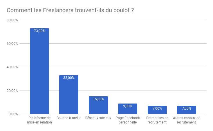 Comment les Freelancers trouvent-ils du boulot ?
