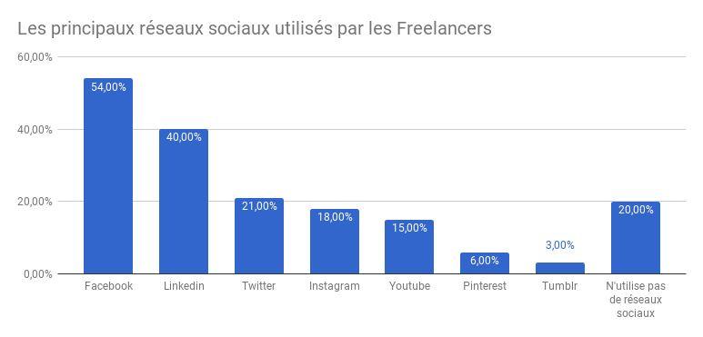 Les principaux réseaux sociaux utilisés par les Freelancers