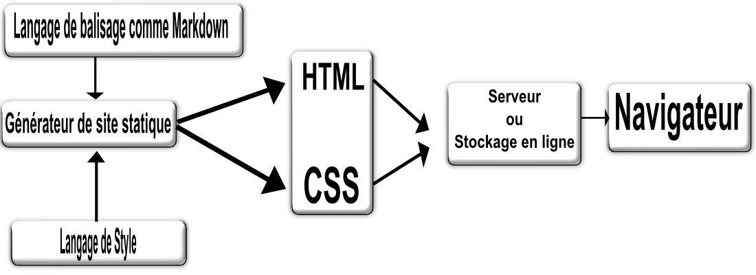 Comment fonctionne un site statique