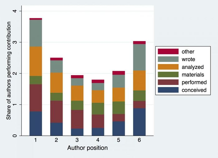 L'ordre des auteurs selon leurs contributions à l'étude -  Crédit : Georgia Tech