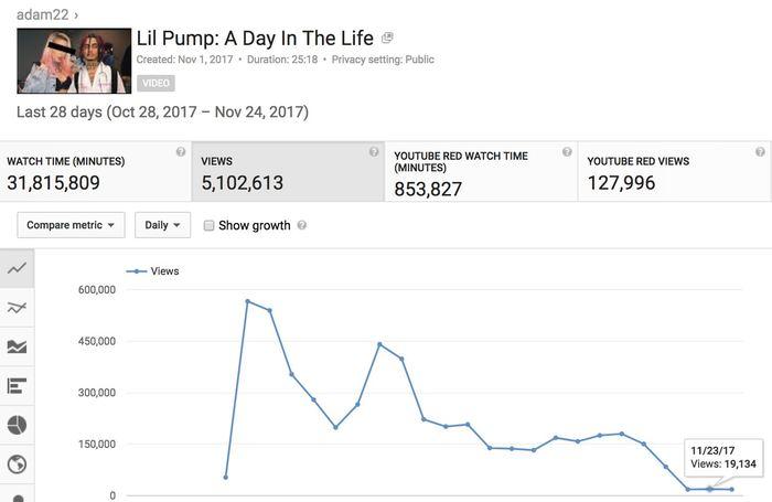 Les statistiques de vues après la démonétisation d'une vidéo