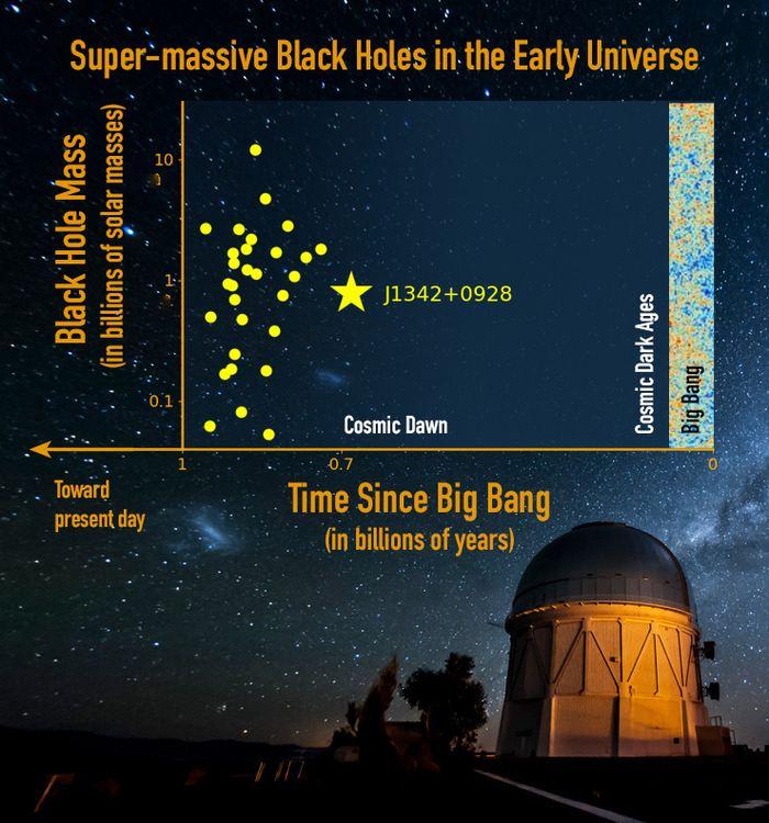 Les chercheurs rapportent la découverte d'un trou noir supermassif (J1342+0928), un Quasar, à 13,1 milliards d'années-lumières, soit seulement 690 millions d'années après le Big Bang. C'est le Quasar le plus lointain jamais découvert, mais il possède une taille considérable avec une masse de 800 millions de fois à celle du soleil.