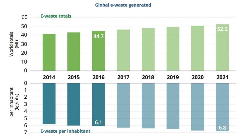 L'augmentation des déchets électroniques ces dernières années -  Crédit : Global E-waste Monitor 2017