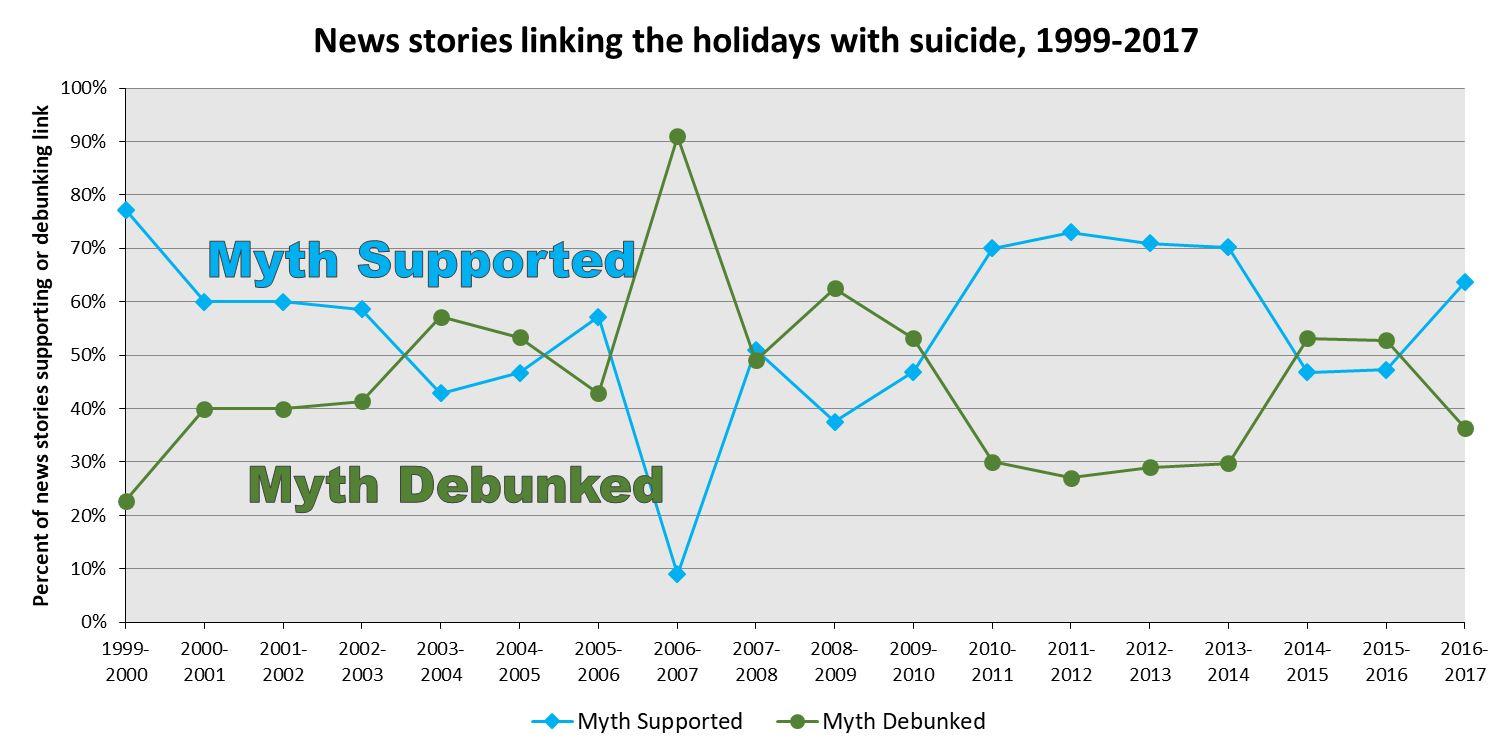 Les articles de presse qui associent l'augmentation du suicide avec les périodes de fêtes