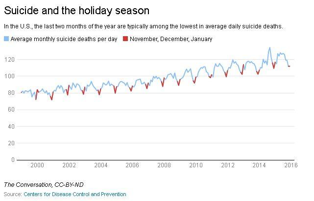 Le suicide est à son plus bas niveau pendant les périodes de fête