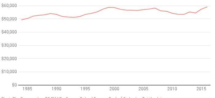 Au même moment que les prix des logements augmentaient, le revenu médian des ménages américains stagnait. Même s'il y a une légère augmentation, c'est largement insuffisant pour compenser le prix croissant des logements - Crédit : The Conversation, CC-BY-ND Source: Federal Reserve Bank of St. Louis