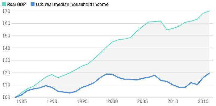 L'économie américaine a augmenté de 70 % depuis 1984, mais le revenu médian réel n'a quasiment pas bougé pendant cette période - Crédit : The Conversation, CC-BY-ND Source: Federal Reserve Bank of St. Louis