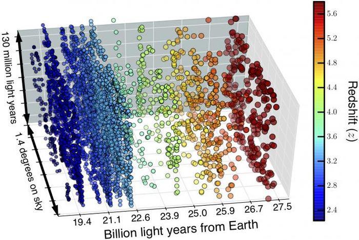 Une carte du cube de l'espace-temps en montrant les distances des galaxies en milliards d'années-lumières. La position des 4 000 galaxies sont les cercles. Les couleurs représentent le niveau du redshift avec les cercles bleus indiquant des galaxies les plus proches de la Terre et le vert, le jaune, l'orange et le rouge indique des redshifts plus élevés - D. Sobral