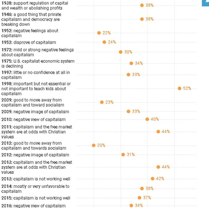 Des opinions négatives envers le capitalisme continuent de croitre ces dernières années - Crédit : The Conversation, CC-BY-ND. Research by Joseph Blasi and Douglas Kruse. Data provided by The Roper Center for Public Opinion Research