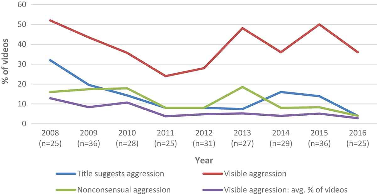 La tendance de la violence dans les vidéos pornographiques sur les 10 dernières années