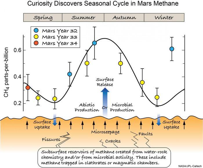 Cette illustration montre comment le méthane du sous-sol pourrait atteindre la surface où son absorption et sa libération pourraient produire une grande variation saisonnière dans l'atmosphère. Les sources potentielles de méthane comprennent la méthanogenèse, la dégradation des composés organiques par les UV ou la chimie de l'eau et des roches et ses pertes incluent la photochimie atmosphérique et les réactions de surface. Les saisons se réfèrent à l'hémisphère nord - Crédit : NASA/JPL-Caltech