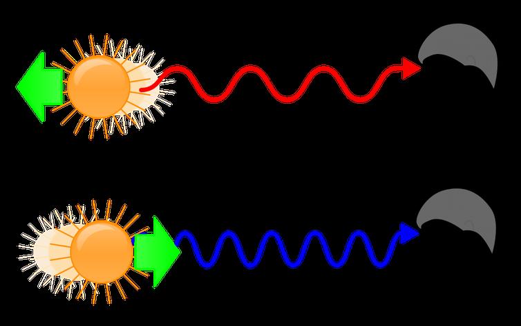 L'effet Doppler explique comment une source s'éloignant de vous étire les longueurs d'onde de sa lumière et semble plus rouge, tandis que si elle se rapproche, les longueurs d'onde se raccourcissent et paraissent plus bleues -  Crédit : Aleš Tošovský, CC BY-SA