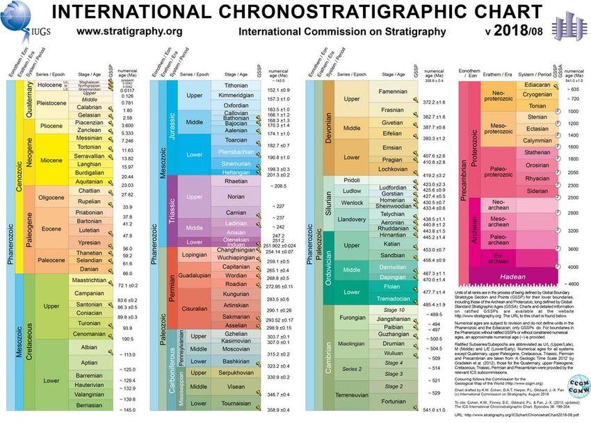 La carte officielle du temps géologique sur des milliards d'années. http://www.stratigraphy.org, CC BY-NC-ND