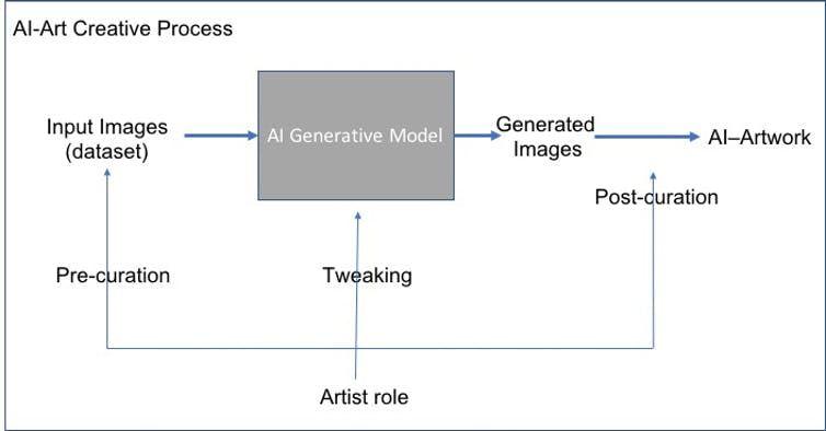 Lors de la création d'un art artificiel, la main de l'artiste participe à la sélection des images d'entrée, à l'algorithme puis au choix de celles qui ont été générées - Crédit : Ahmed Elgammal