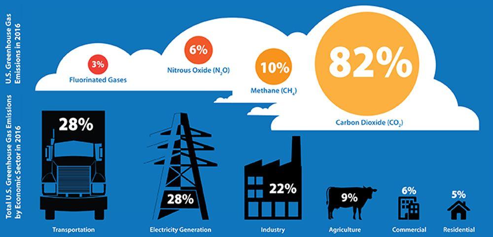 Une comparaison des émissions de gaz à effet de serre par source. Lors de la digestion, les ruminants tels que les vaches dégagent du méthane, un puissant gaz à effet de serre. EPA, CC BY