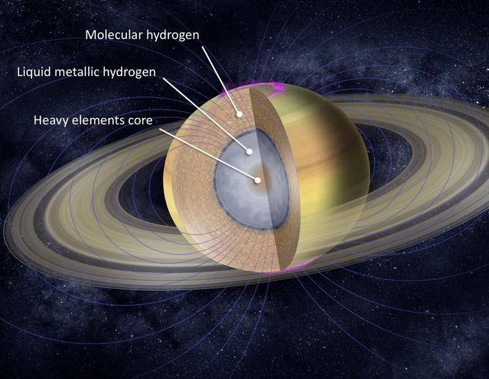 L'intérieur de Saturne est principalement composé de trois couches: un noyau interne profond constitué principalement d'éléments lourds, avec une enveloppe d'hydrogène liquide métallique, entourée d'une couche d'hydrogène moléculaire. Les mesures de Cassini indiquent aux scientifiques la taille du noyau, la circulation des vents dans l'atmosphère et la masse des anneaux - Crédit : NASA/JPL-Caltech
