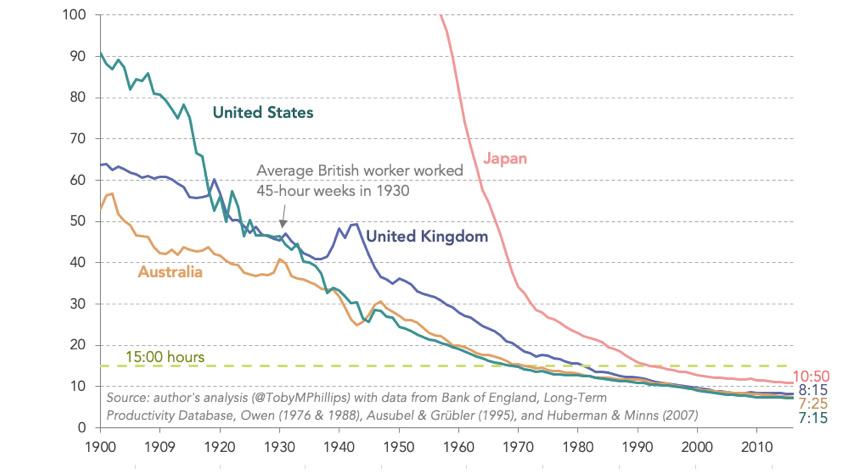 Durée hebdomadaire du travail requise, par travailleur, pour correspondre à la production du travailleur britannique moyen en 1930.