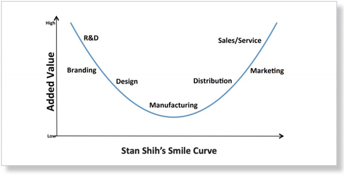 """La """"courbe du sourire"""" illustre les processus à haute valeur ajoutée de l'industrie. La Chine a historiquement occupé la région manufacturière à faible valeur de la courbe, une tendance à laquelle le MIC 2025 cherche à remédier."""