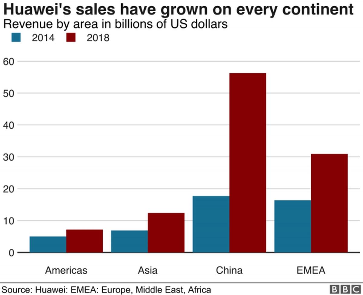 L'ascension rapide de Huawei sur le marché des smartphones s'est heurtée à l'analyse, à la suspicion et à l'opposition de l'Occident.